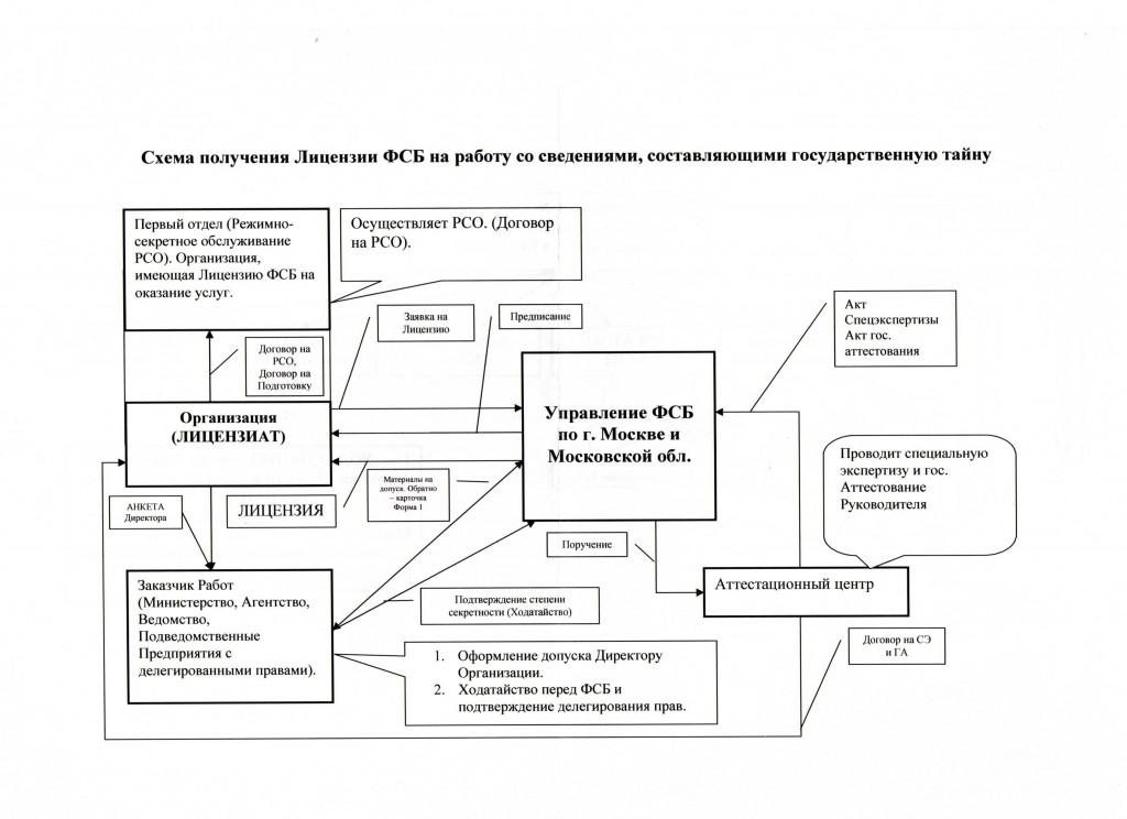 лицензия ФСБ на государственную тайну. shema-fsb.